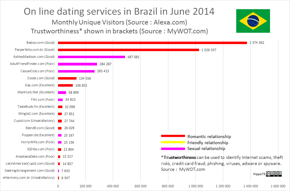 On line dating services in Brazil in June 2014Monthly Unique Visitors (Source : Alexa.com)Trustworthiness* shown in brackets (Source : MyWOT.com)