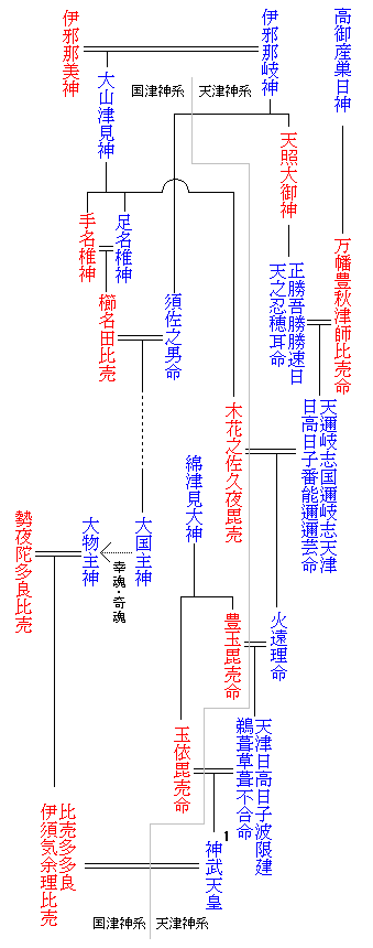 Emperor family tree0.png