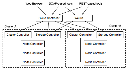 Eucalyptus cloud architecture-1.6.png
