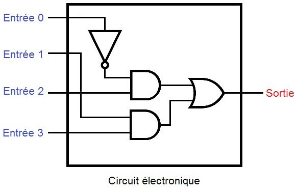 Fonctionnement d 39 un ordinateur les circuits combinatoires for Les circuit combinatoire