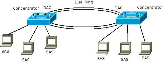 File:FDDI Concentrator.jpeg - Wikimedia Commons