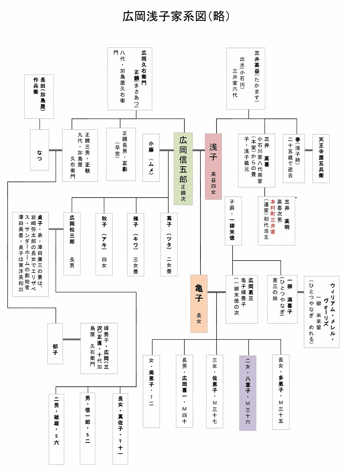 Family tree of Asako Hirooka