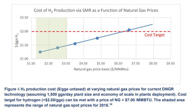 Cost Per Mile Natural Gas