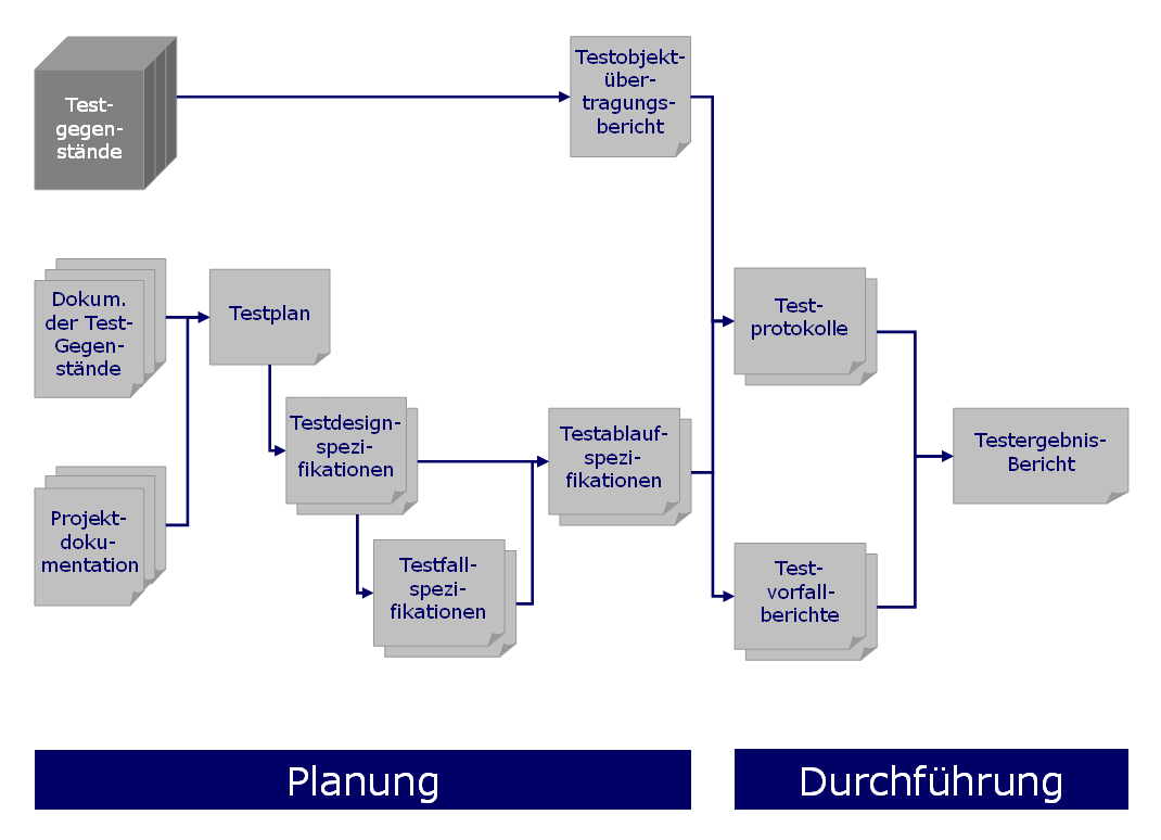 Software Test Documentation Wikipedia