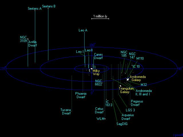 Map of the Local Group of Galaxies