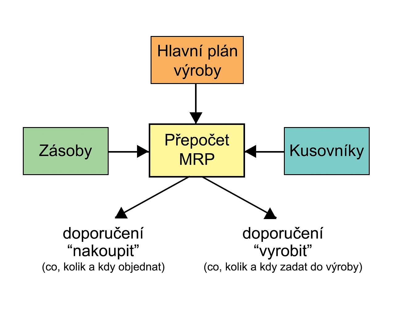 Manufacturing Flow Chart: MRP chart.jpg - Wikimedia Commons,Chart