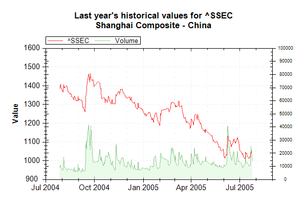 Market Data Index SSEC on 20050726 202626 UTC.png