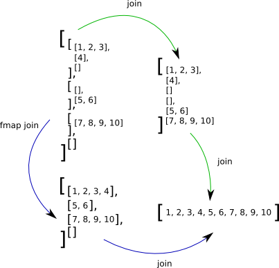 File:Monad-law-1-lists.png