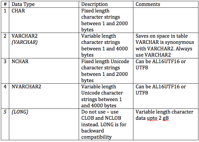 File:Oracle Character Data Types.png - Wikimedia Commons