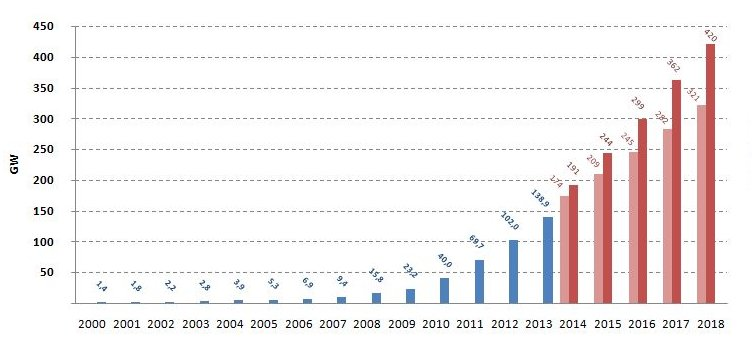 File:PV capacity growth EPIA forecast 2014-2018.jpg