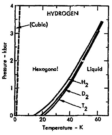 File:Phase diagram of hydrogen (1975).jpg - Wikimedia Commons