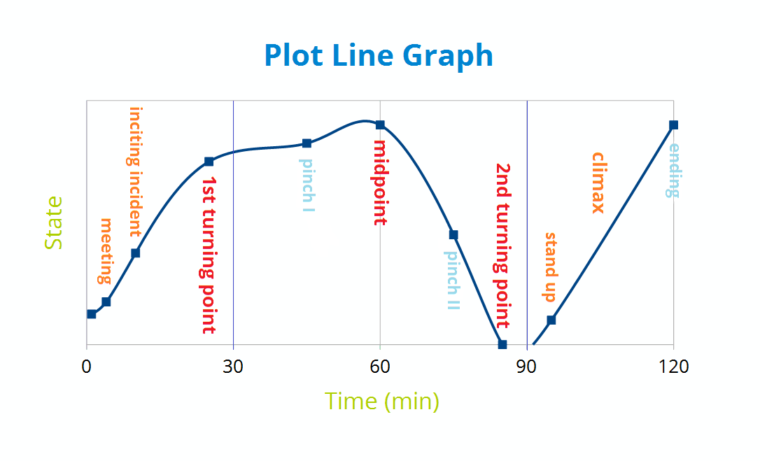 IELTS Task 1 Multiple Graphs