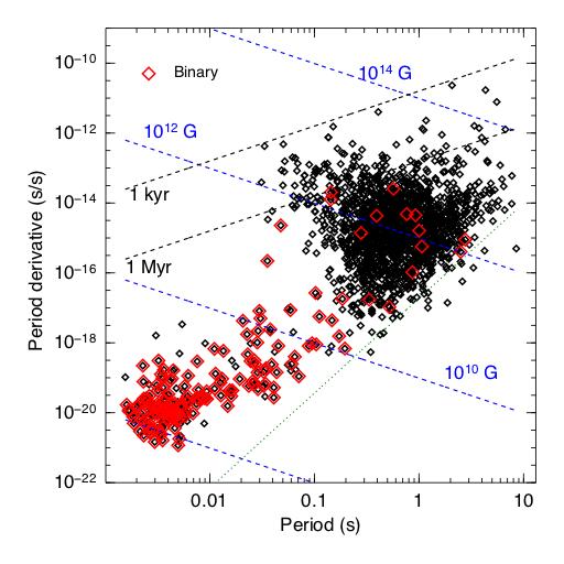 Pulsars And Neutron Starspulsar Properties Wikibooks Open Books