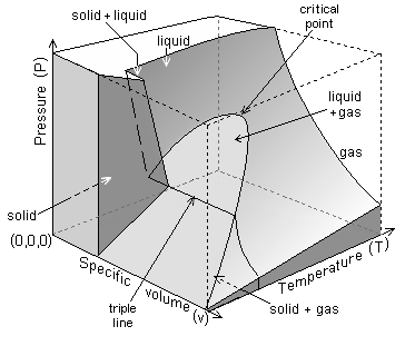 Talkphase diagram wikipedia pvt 3d plot waterg the 3d phase diagram ccuart Choice Image