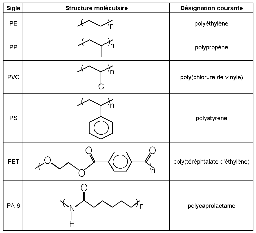 Most Common Polymer Used In Car Bumpers