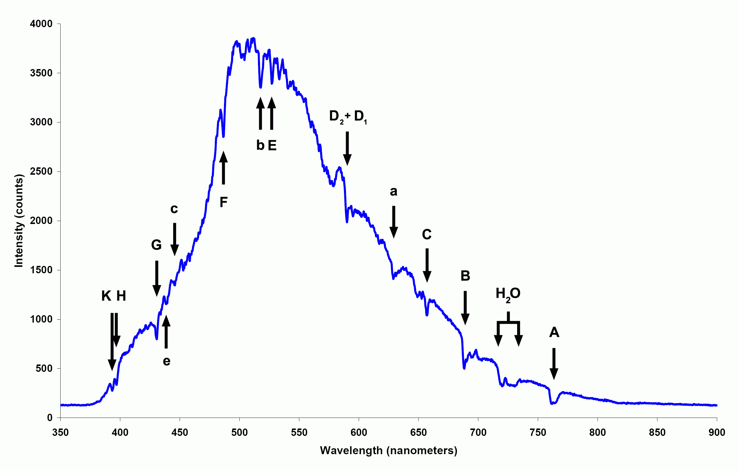 file:spectrum of blue sky - wikimedia commons