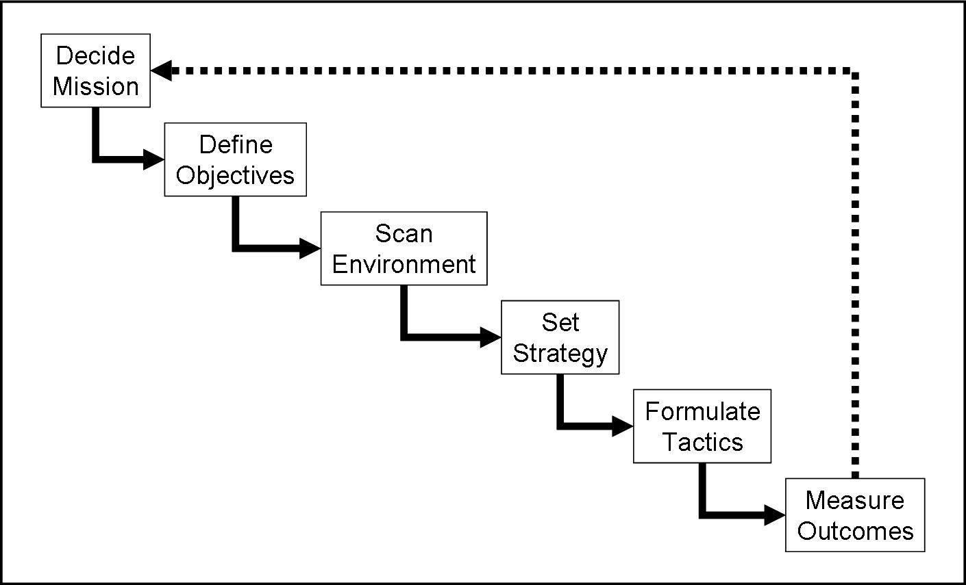 define strategic planning