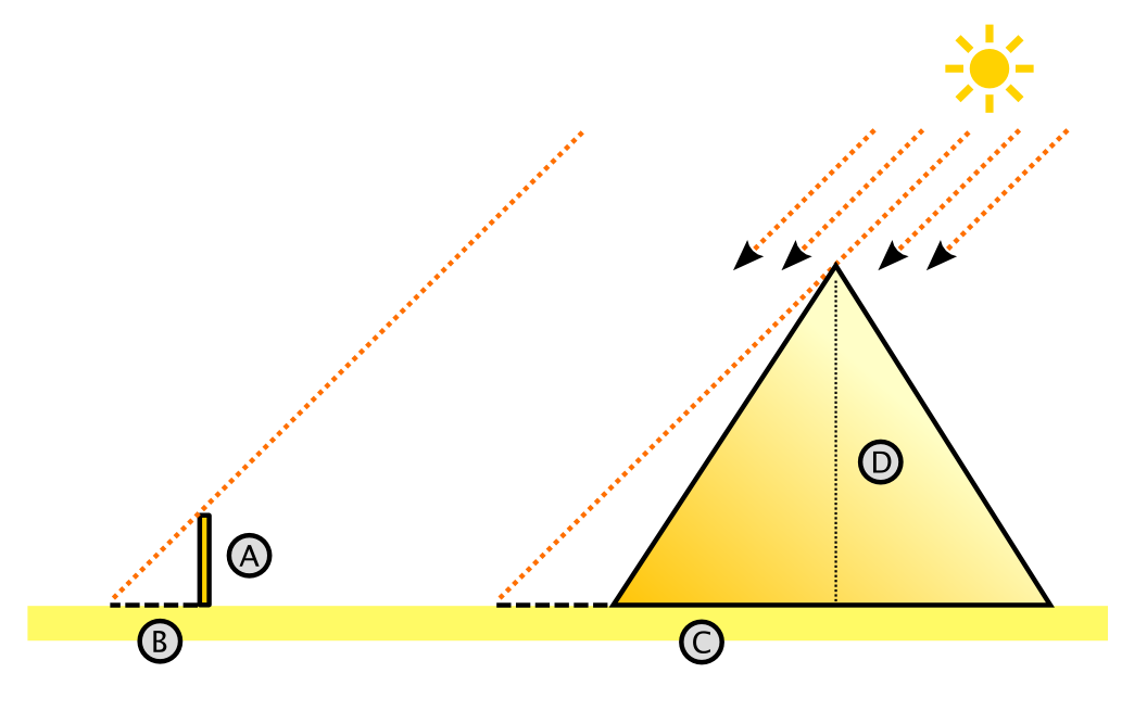 Diagram of a pyramid, with shadow and sun's ray