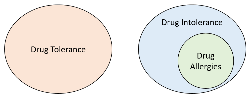 image regarding Printable Substance Abuse Quiz known as Drug intolerance - Wikipedia