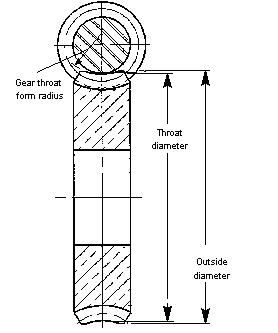 Wormgear diameters