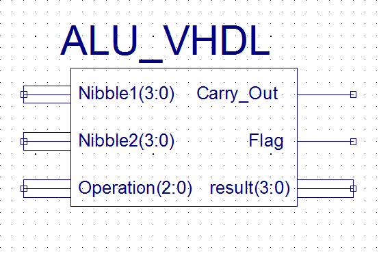 GHDL: VHDL simulator | Oficina de Software y Hardware Libre