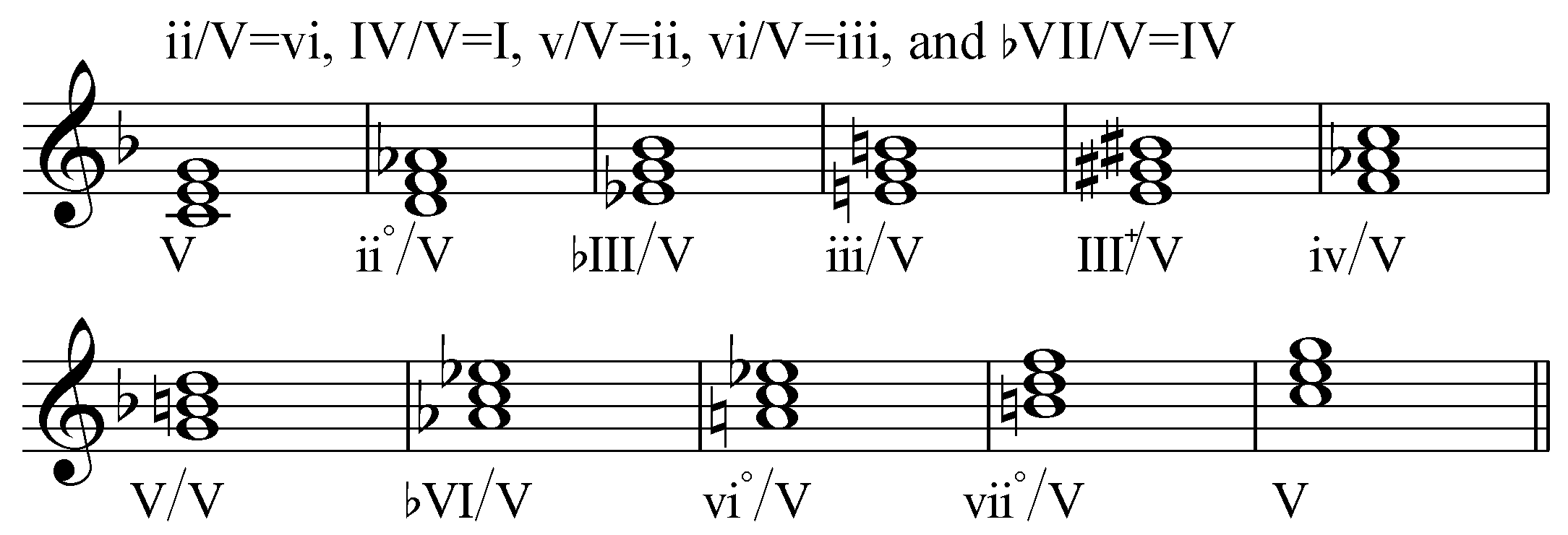 Secondary chords wikiwand hexwebz Choice Image