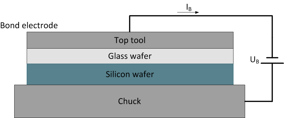 Bonding Of Glass Microfluidic Chips At Room Temperatures