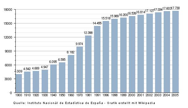 England Island Statistik