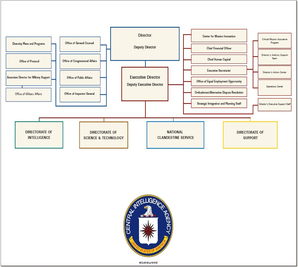 Organizational Chart For Word: Cia org chart 2005 nov.jpg - Wikimedia Commons,Chart