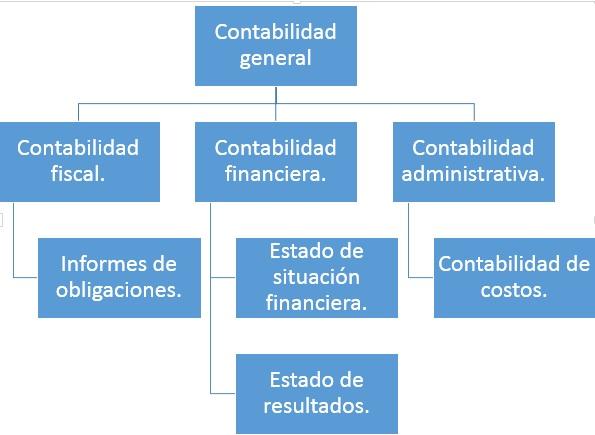 Contabilidad de costos wikipedia la enciclopedia libre for Importancia de la oficina dentro de la empresa wikipedia