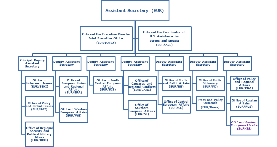 organizational chart departmentalization We conduct ourselves as good corporate citizens, and are recognized as an  economic and social asset by the communities in which we operate.