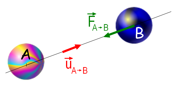 http://upload.wikimedia.org/wikipedia/commons/3/30/Gravitation.png