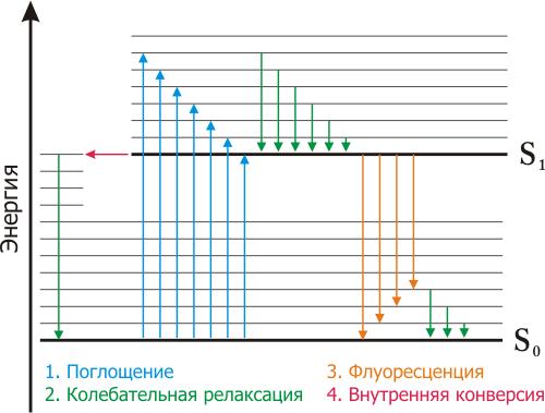 Jablonski diagram rus.png