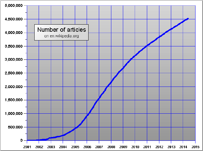 English edition of Wikipedia-number of articles