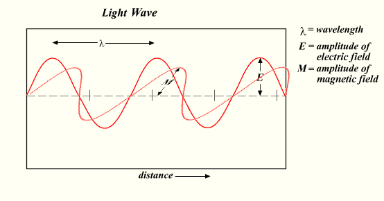 Standard electromagnetic (light) wave.
