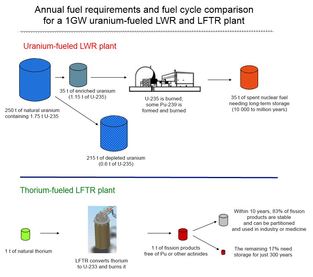 Porovnanie palivoveho cyklu tradicnych reaktorov a LFTR