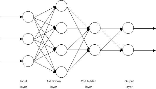Multilayer Neural Network.png