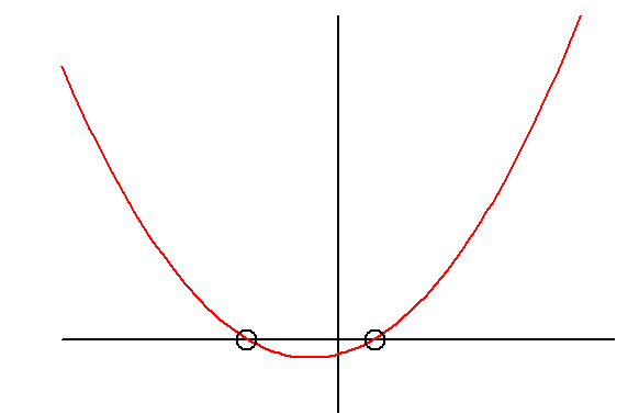 File:Parabolic graph convex 2roots.PNG