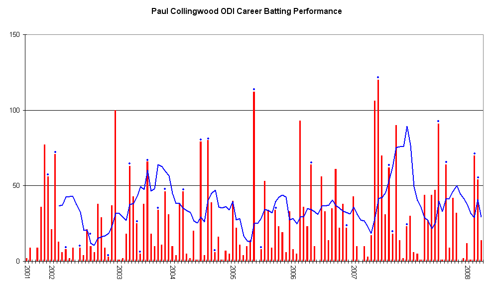 paul collingwood odi graph.png