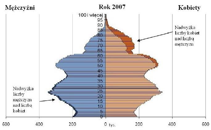 Piramida wieku w Polsce 2007