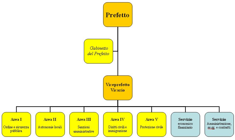 File prefettura italiana tipo for Politica italiana wikipedia