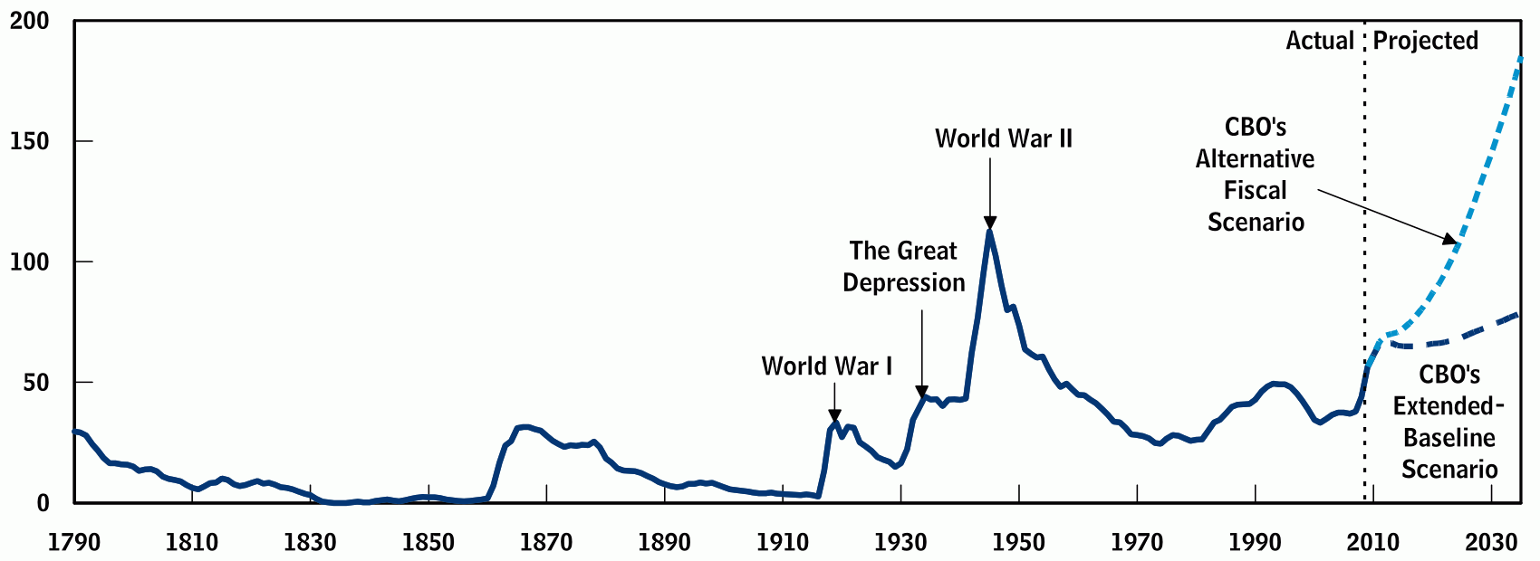 Publicly Held Federal Debt 1790-2009