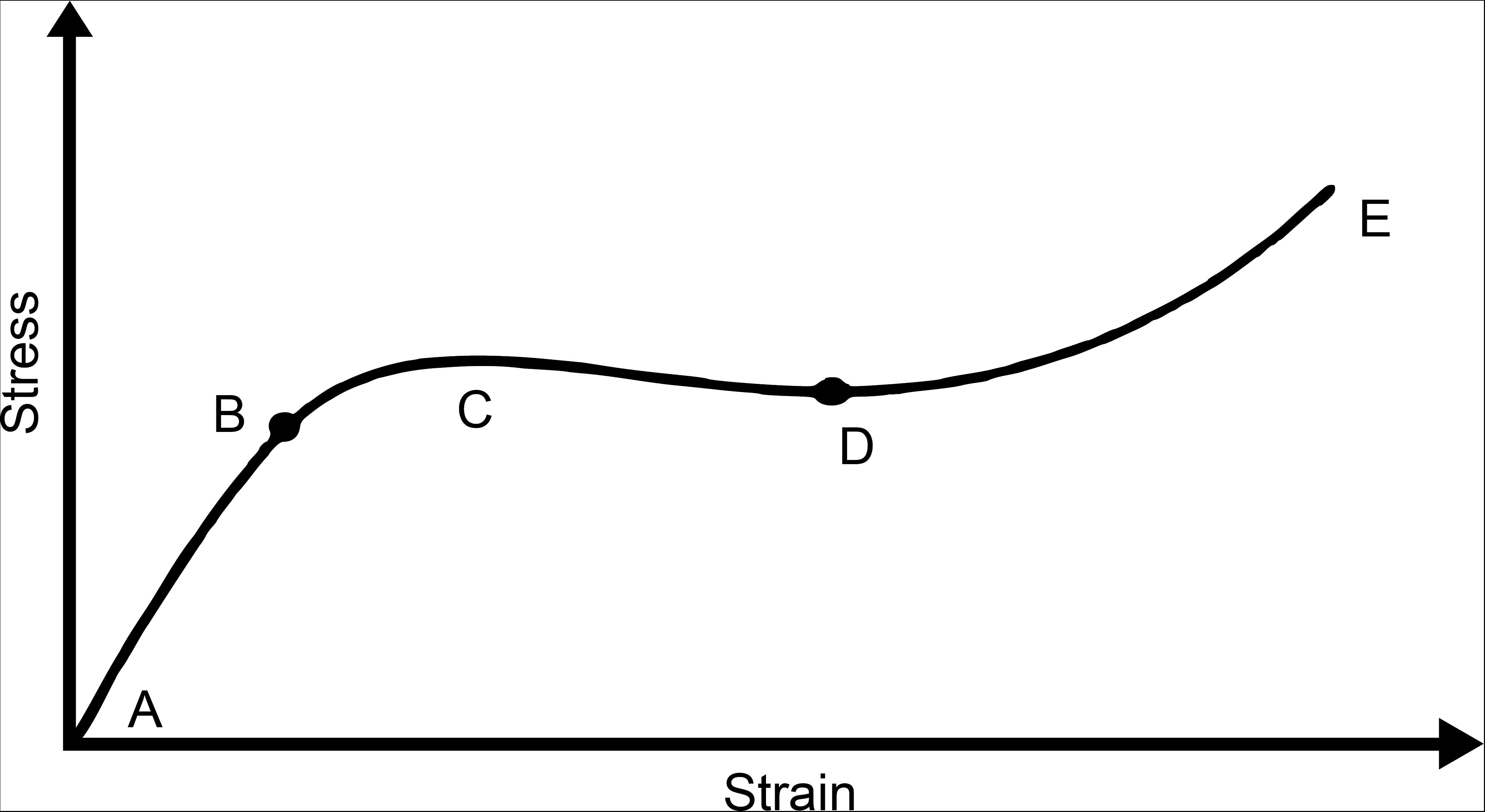 file stress-strain type v png