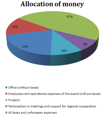 WMRS Annual budget - Allocation of money 2012-2013.PNG