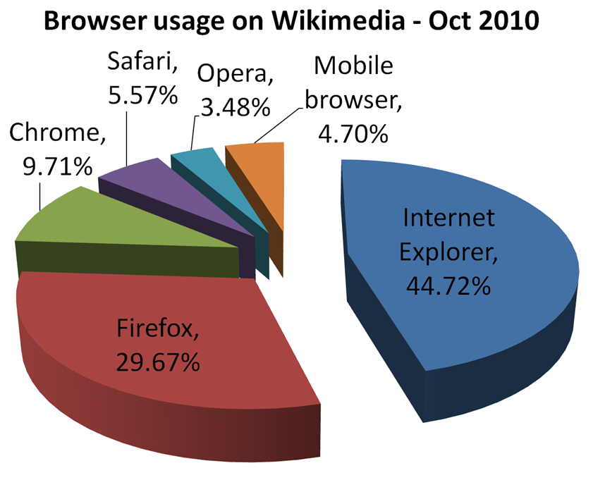 Browser. Wikimedia_web_browser_usage_share_2010_10
