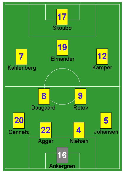 File:Brøndby IF Danish Superliga 2004-05.png - Wikipedia ...