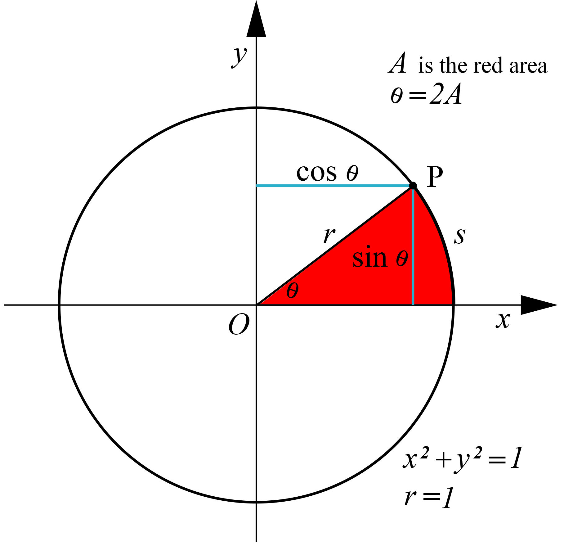 circular functions 1a triangle has sides of length 4, 5, 7 units find, to the nearest tenth of a degree, the size of the largest angle working: answers:.