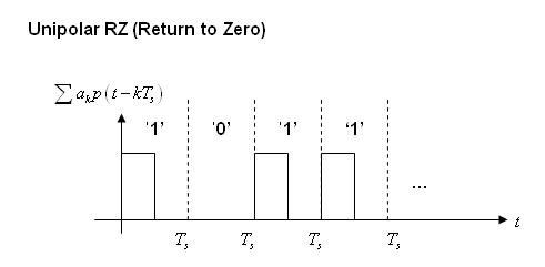 Rc 10h 21 rz return to zero rz unipolar ccuart Choice Image