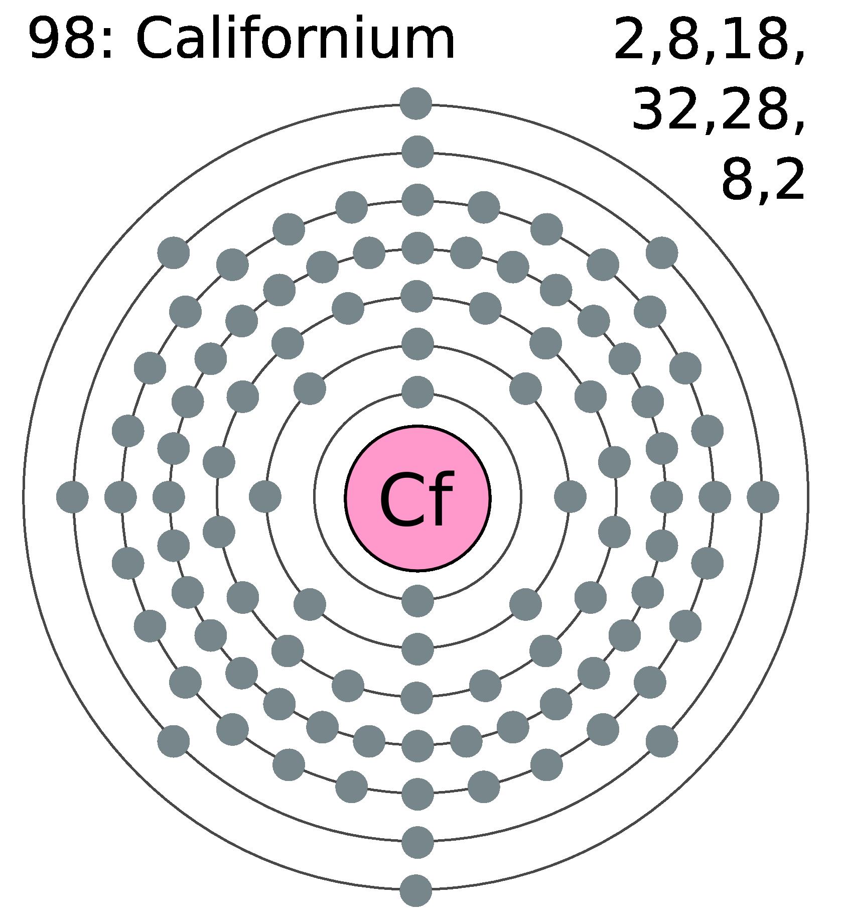Facts About Curium