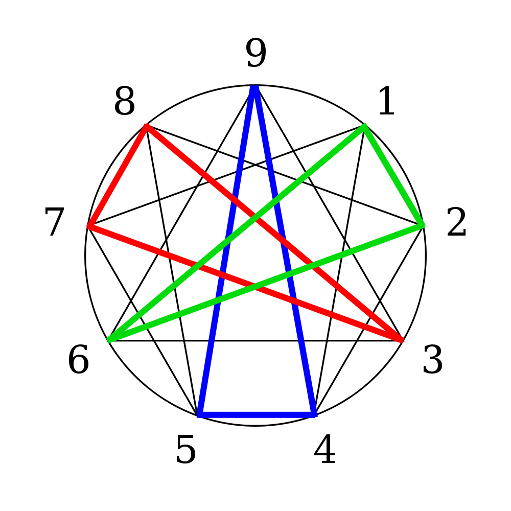 DateiEnneagram Horney Groups Wikipedia